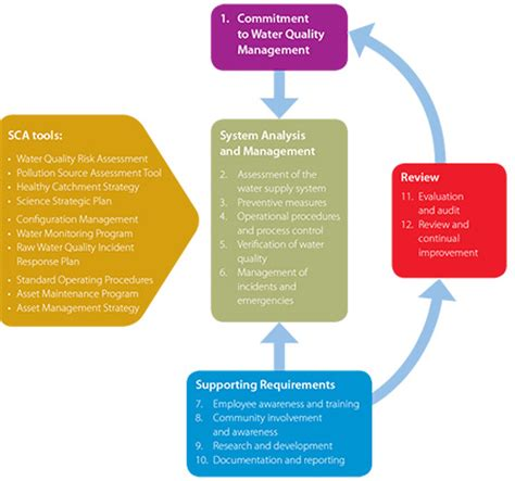 Pasture Systems & Watershed Management Research